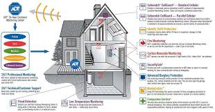 ADT Canada MHB Security Promo Free Home Alarm Security System