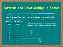 Online Virtual Algebra Tiles by Patterns And Relationships Ppt Download