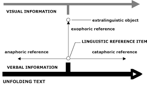 A Model Of Visual Verbal Cohesion In Film Texts
