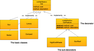 the decorator pattern in php phpenthusiast