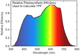 Induction Lamps Vs Led by Economic Analysis Of Greenhouse Lighting Light Emitting Diodes Vs
