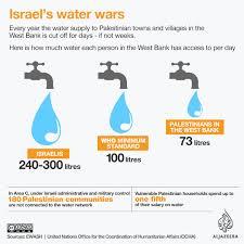 Israel Stellt Den Palästinensern Die Eigene Wasserversorgung