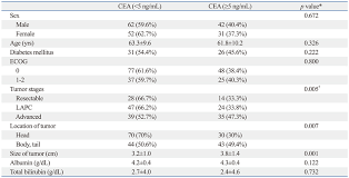 cea marker normal range serum ca 19 9 and cea levels as a prognostic factor in pancreatic