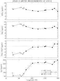 100 Atmos 35 ATMOSATLAS 2 Filter 2 And 3 Arctic Measurements At 470 K Versus