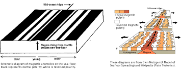 Evidence For Seafloor Spreading Comes From by Young Earth Creation Science And Old Earth Evidence