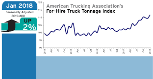 ATA January 2018 Truck Tonnage Index Advances 2% | Refrigerated ... Ata Truck Tonnage Index Up 22 In April 2018 Fleet Owner Rises 33 October News Daily Tonnage Increased 2017 Up 37 Overall Reports Trucking Updates The Latest The Industry Road Scholar Free Images Asphalt Power Locomotive One Hard Excavators 57 August Springs 95 Higher Transport Topics Is Impressive Seeking Alpha Calafia Beach Pundit And Equities Update Freight Rates Continue To Escalate 2810 Baking Business