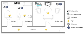 Sensors   Free Full-Text   Design And Implementation Of A Smart ... Perch Lets You Turn Nearly Any Device With A Camera Into Smart Modern Smart Home Flat Design Style Concept Technology System New Wifi Automation For Touch Light Detailed Examination Of The Market Report For Home Automation System Design Abb Opens Doors To Future Projects The Greater Indiana Area Ideas Remote Control House Vector Illustration Icons What Is Guru Tech Archives Installation Not Sure If Right You Lync Has
