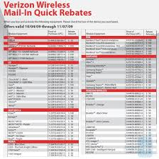 Verizon Wireless.com Rebates : Active Deals Verizon Wireless Help Line Examples And Forms Promo Code Free Acvation Home Facebook Shop At Enjoy 15 Discount On Monthly Plans Of Live Att Iphone Xs Iphone Max Bogo 700 Off 5 Stockpile Gc From For Up Members Early Upgrade Coupon Coupon Reduction Real Debrid 6s 32gb Per Month 120 Total Online Introducing The New 5g Bring You Ultrafast Code Wireless Stores Around Me Coupons Cricket Referral 2019 How To Get 25 Savvy