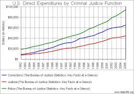 us bureau of justice u s direct expenditures by criminal justice function
