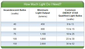 learn more about energy efficient lighting robert inc