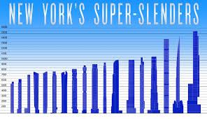100 Sky House Nyc NEW YORKS SUPERSLENDERS