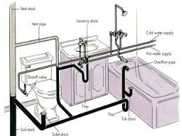 Ideal Bathroom Shower Plumbing Diagram for Home Decoration Ideas