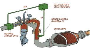 fonctionnement et rôle des sondes lambda ou sonde à oxygène