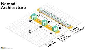 100 Nomad Architecture TerraformazurermnomadREADMEmd At Master Hashicorpterraform