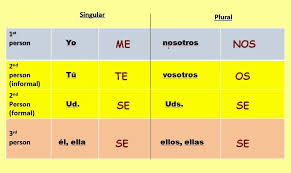 Spanish Reflexive Pronoun Forms