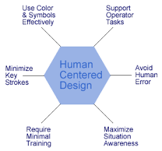 Applying Human Factors Principles and Human Centered Design