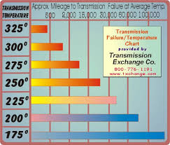transmission temperature failure chart
