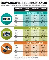 compare bureau de change exchange rates which bank gives best forex exchange rate in india quora