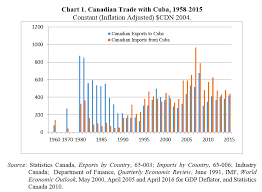 After 2001 Cubas Exports To Canada Expanded And Began Exceed Canadas Cuba Due High Nickel Volumes Prices Canadian