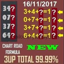 Thai Lottery 3up Total Road Chart Formula tips for the ing