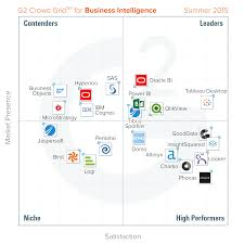 Best Business Intelligence Platforms: Summer 2015 Report Smartgroschen Cheap Intertional Calls Calling Rates Best 25 Voip Phone Service Ideas On Pinterest Hosted Voip Communications And Technology Blog Tehranicom Voip Archives 15 Providers For Business Provider Guide 2017 Service Top Virtual Reviews Pricing Demos Vocaltec Internet Phone Systems Education Ebooks Insider 10 2015 The What Are Major Components Of A The Report Dressed At Sag Awards Popsugar Fashion
