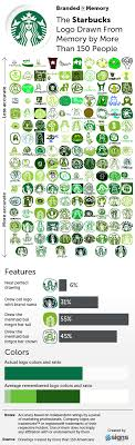 Since Its Formation In 1971 Starbucks Has Used Three Logos Each Showing A Different Rendition Of Twin Tailed Mermaid Or Siren As Shes Known Greek