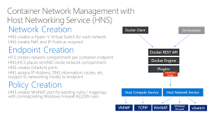 Windows Container Networking | Microsoft Docs Windows Hostfile Manager Andyk Docs Inda Izzatin Tujza Sharing Folder Dari Host Ke Process Rundll32 And Related Informations As Centos Guest Network Settings Stay Tuned Block Facebook Other Websites Without Any Software On Windows File Asvignesh Tutorial Virtual Di Xampp Configure Iis To Use Your Self Signed Certificates With Sver 2012 Name Ip Address Cfiguration Youtube Docker Take Two Starting From Linux Vm Sflow Installing A Sver Azure Web Page By R2 Stack Overflow