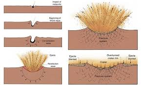 Figures XX The Explosive Formation Of Craters By Impact Overturns Strata On Crater Rim As Shown Above Diagram Below Enlarges What Happens