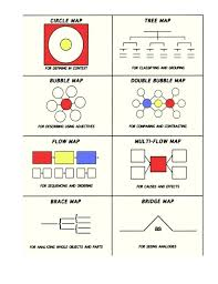 Compare And Contrast Bubble Map Template Double Diagram Pdf