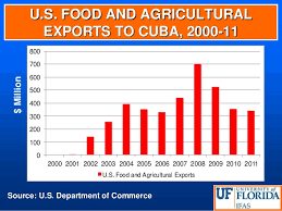 US Food And Agricultural Exports To Cuba