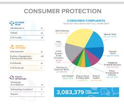 us federal trade commission bureau of consumer protection u s minorities among most vulnerable to scams say feds
