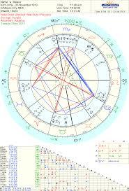 Astrología Para Volar En La Tierra Elementos En La Carta Astral El