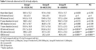 rr interval normal range evaluation of qt parameters in patients of thalassaemia major with