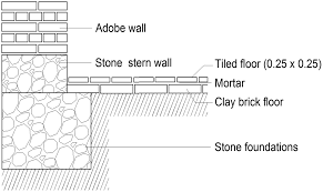 Superior Tile And Stone Anchorage by Seismic Rehabilitation Of Sixteenth And Seventeenth Century
