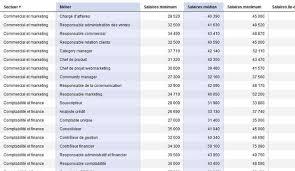 infographie salaire des cadres 2015 qui gagne le plus l express