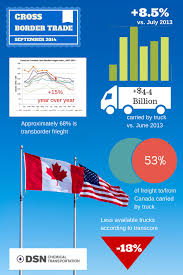 Cross Border Truck Trade - Bulk Chemical Transportation | DSN ...