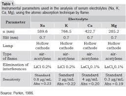 Hollow Cathode Lamp In Aas by Validación De Un Método Analítico Para Cuantificar Electrolitos