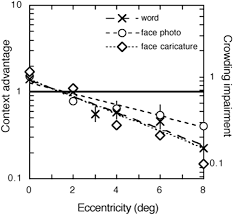 Matlab Ceil To Nearest 10 by Are Faces Processed Like Words A Diagnostic Test For Recognition