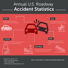 Annual U.S. Roadway Accident Statistics | Nadrich & Cohen, LLP San Diego Car Accident Lawyer Personal Injury Lawyers Semi Truck Stastics And Information Infographic Attorney Joe Bornstein Driving Accidents Visually 2013 On Motor Vehicle Fatalities By Type Aceable Attorneys In Bedford Texas Parker Law Firm Road Accident Fatalities Astics By Type Of Vehicle All You Need To Know About Road Accidents Indianapolis Smart2mediate Commerical Blog Florida Motorcycle