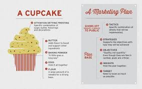 Business Plan For Cake