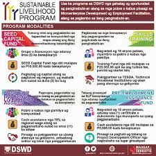 DSWD Donation Accounts Department Of Social Welfare And