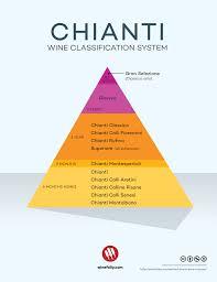Aging Classifications Of Chianti Wine