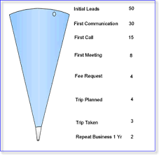 Analyzing Problems With The Sales Process