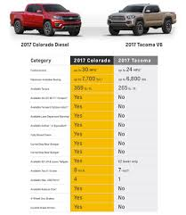2017 Chevy Colorado Vs. Tacoma | Chevrolet Dealer Near Athens, GA Diesel Pickup Trucks From Chevy Ford Nissan Ram Ultimate Guide 2019 F150 Reviews Price Photos And Specs Car 2017 Colorado Vs Tacoma Chevrolet Dealer Near Athens Ga 2018 Expedition Gmc Yukon Which Truck Gets Better Mpg The State Of Fuel Economy In Trucking Geotab Silverado 1500 Fullsize Comparison Kelley Blue Book Hemi Holds The Line On Figure 10 From System Dynamics U S Automobile Finally Goes This Spring With 30 And 11400 27liter 4cylinder Hits 23 Mpg Roadshow