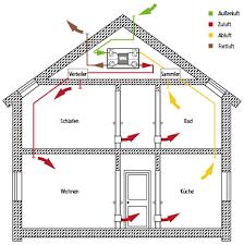 zentrale kermi x well wohnraumlüftungen sind für belüftung