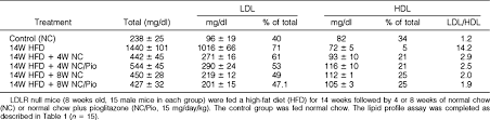 hdl cholesterol range normal atherosclerosis in ldlr knockout mice is inhibited but not