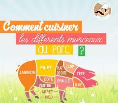 comment cuisiner un cochon que faire avec du porc
