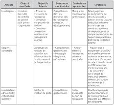 stratégie d acteurs et processus d introduction d outils de