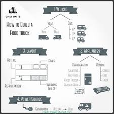 Food Truck Cost Spreadsheet Awesome Excel Bud Template Examples ... Heres How Much It Really Costs To Start A Food Truck Up Much Does Cost Start Vibiraem Cost Spreadsheet Examples Storage Calculator To Does A Fully Equipped Best Resource Inspiration Trucks Vs Trailers Pinterest Revolution In India Ek Plate Are Low The Peached Tortilla Wedding Of Reception Food Truck Wedding Deweddingjpgcom It Business Youtube 24ft Ccession Nation Whats Washington Post