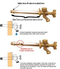 Freeze Proof Faucet Diagram by 18 Freeze Proof Water Faucet Woodford Model 19 Anti Siphon